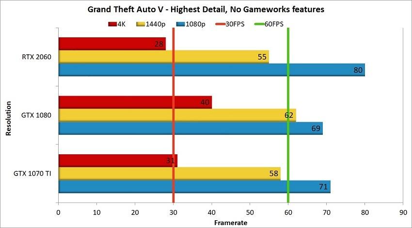 RTX 2060 GTA V Comparison
