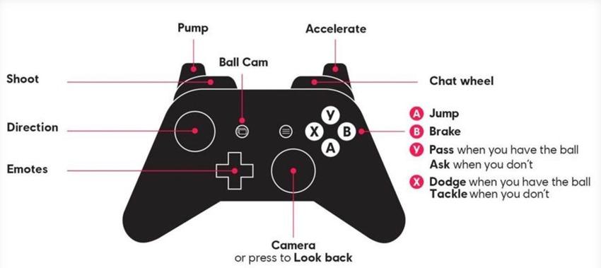 Roller champions control scheme
