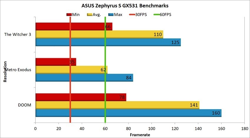 ASUS Zephyrus S GX531 Benchmarks