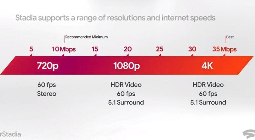 stadiabandwidth