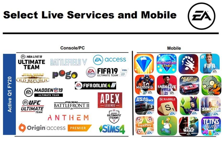 EA Live service games (2)