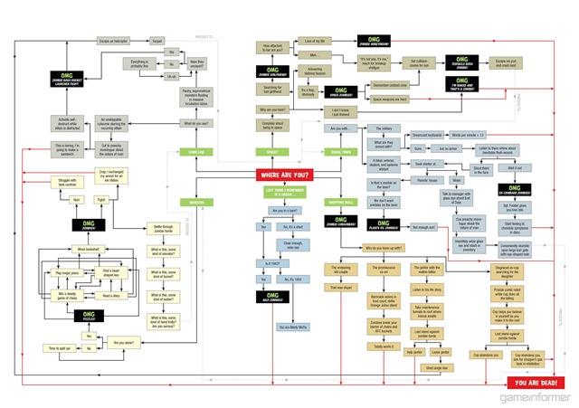 Zombie Apocalypse Survival Chart