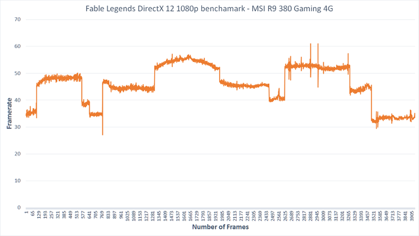 AMD 1080p Framerate Graph DirectX 12 Fable Legends Benchmark