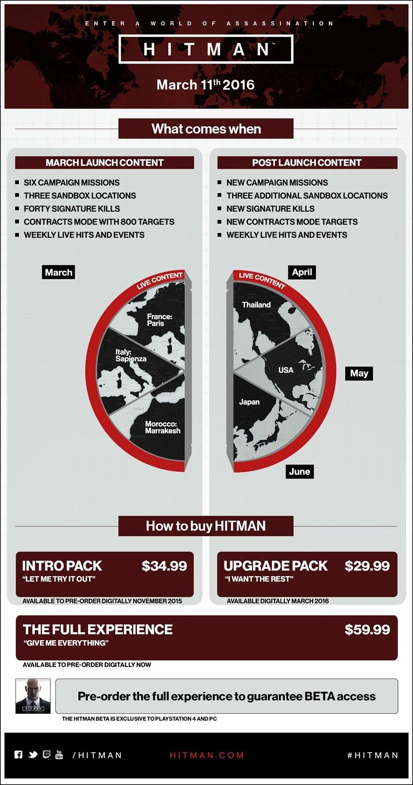 Hitman launch info