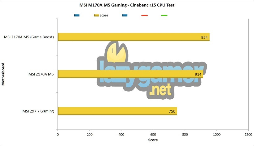 MSI Z170A M5 Cinebench Test