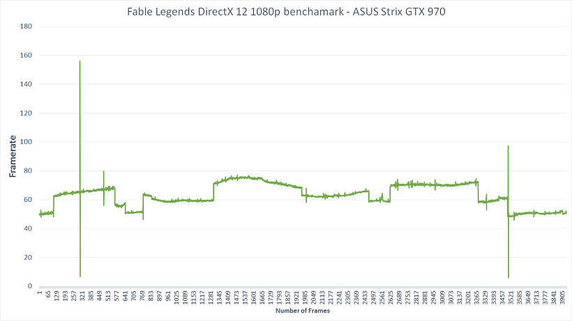 Nvidia 1080p Framerate Graph DirectX 12 Fable Legends Benchmark