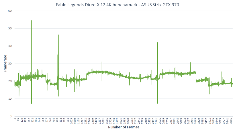 Nvidia 4K Framerate Graph DirectX 12 Fable Legends Benchmark
