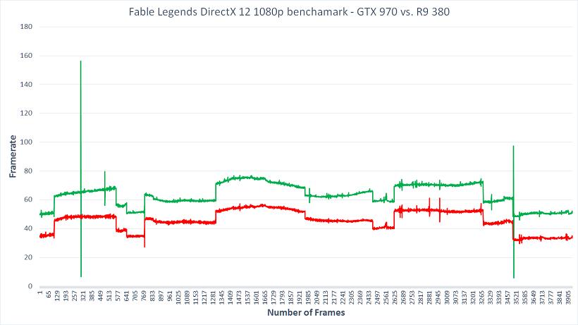 Nvidia vs. AMD 1080p Framerate Graph DirectX 12 Fable Legends Benchmark