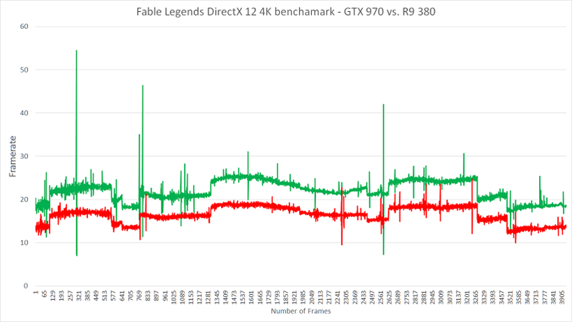 Nvidia and AMD go head to head in new Fable Legends DirectX 12