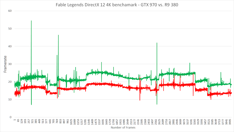 Nvidia vs. AMD 4K Framerate Graph DirectX 12 Fable Legends Benchmark