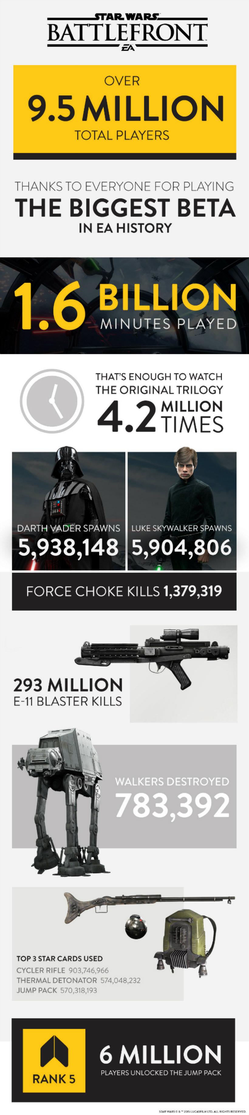 Battlefront beta infographic