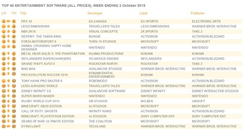 uk_charts_oct_5 list