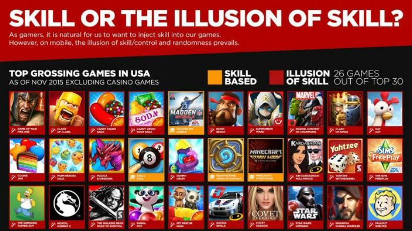 Illusion of skill