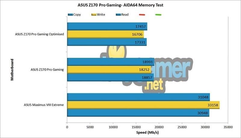 ASUS Z170 Pro Gaming AIDA64 Test