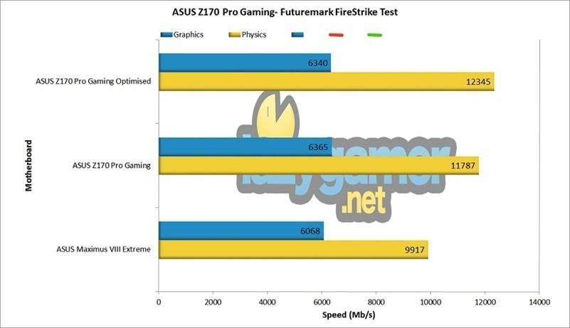 ASUS Z170 Pro Gaming Firestrike Test