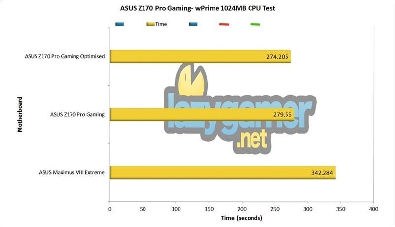 ASUS Z170 Pro Gaming wPrime Test