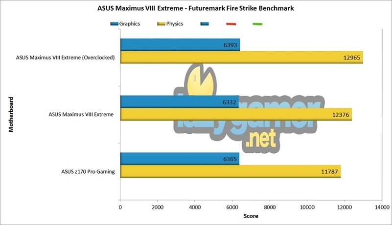 Firestrike ASUS Maximus Extreme VIII