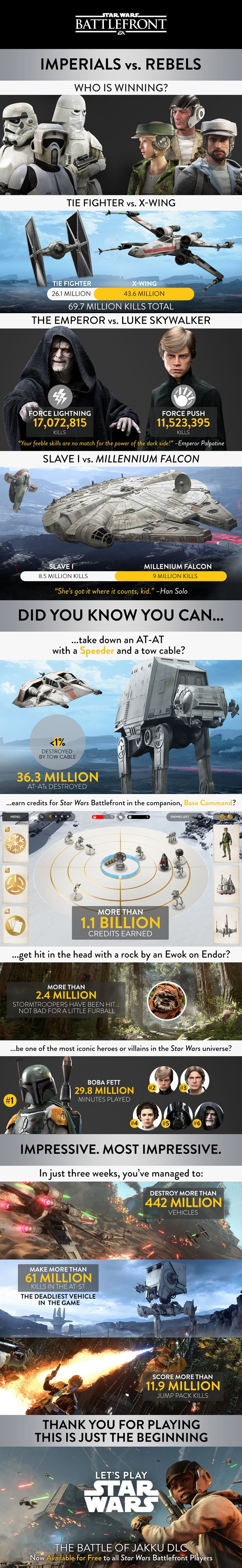 SW Battlefront stats