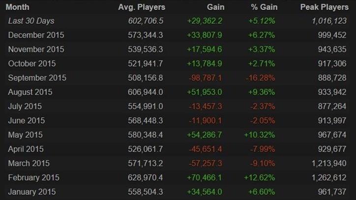 Dota 2 1 million peak players
