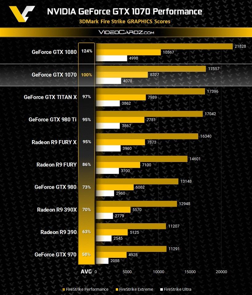 GeForce-GTX-1070-3DMark-FireStrike-Performance