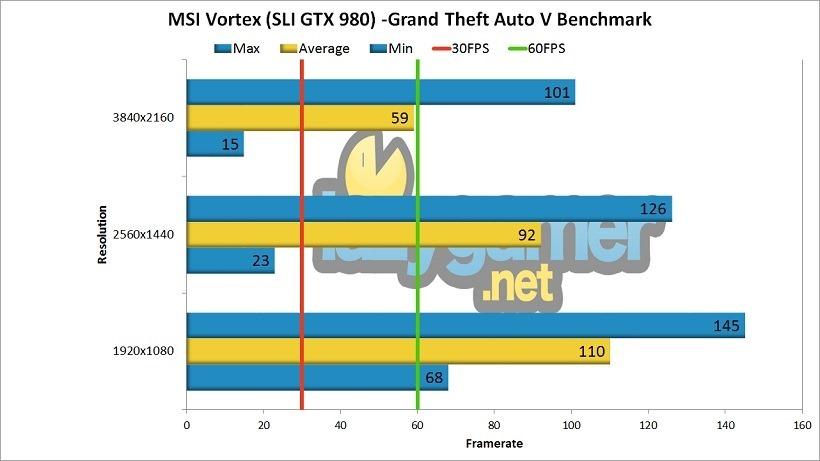 MSI Vortex GTA V Benchmark