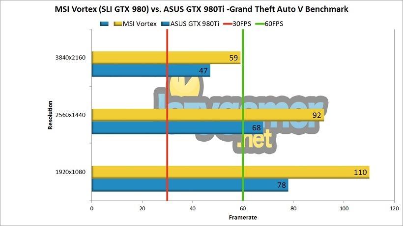 MSI Vortex vs GTX 980Ti GTA V Benchmark