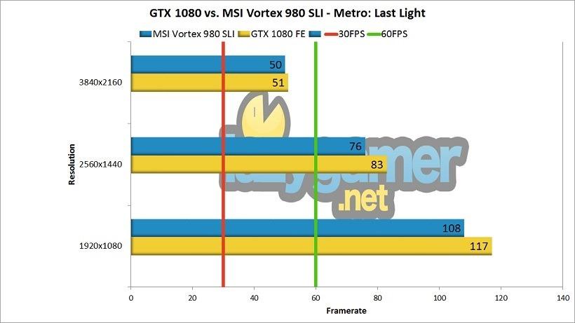 GTX 1080 Review (1080 vs 980 SLI) Metro Benchmark