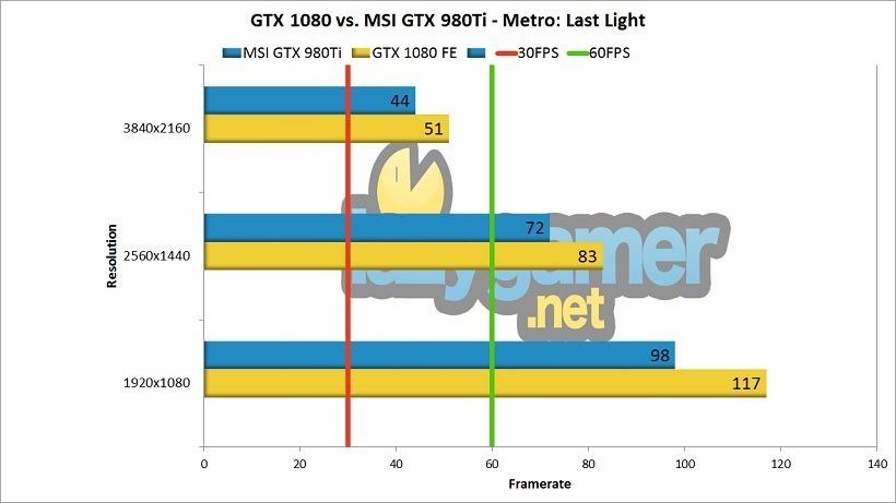 GTX 1080 Review (1080 vs 980Ti) Metro Benchmark