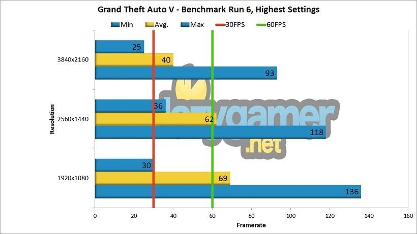 GTX 1080 Review GTA V Benchmark