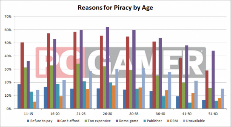 Reasons for piracy