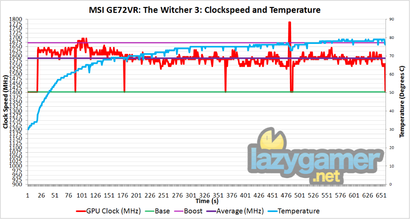 witcher-3-clockspeed-custom