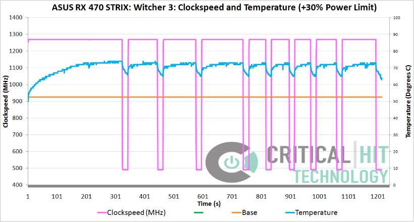 Clockspeed inconsistency (Custom)