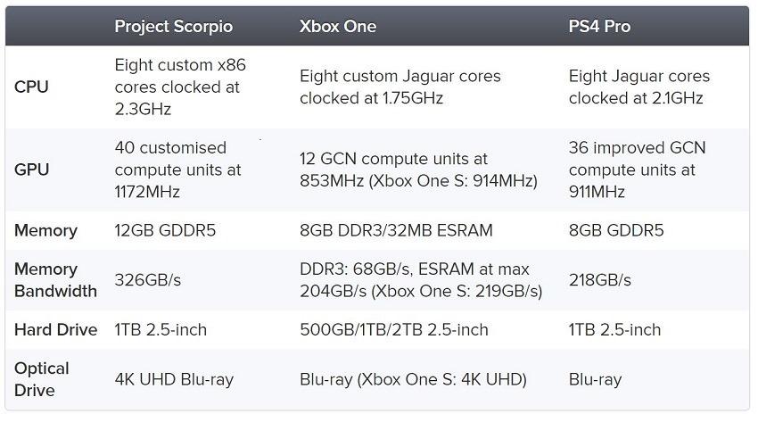 Xbox Scorpio Specs