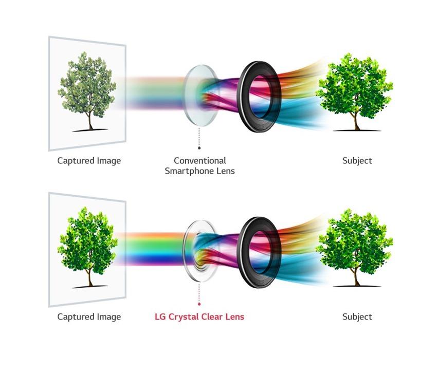 LG-V30 lens