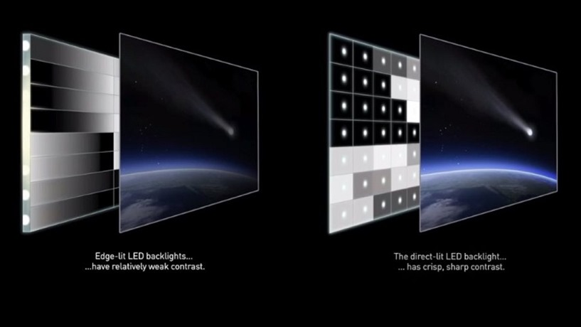 4K TV Buying Guide Local Dimming