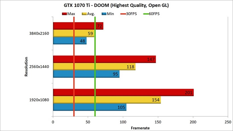 GTX 1070 Ti DOOM Benchmark