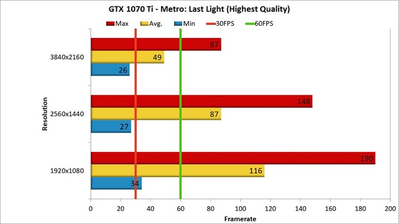GTX 1070 Ti Metro Last Light Benchmark