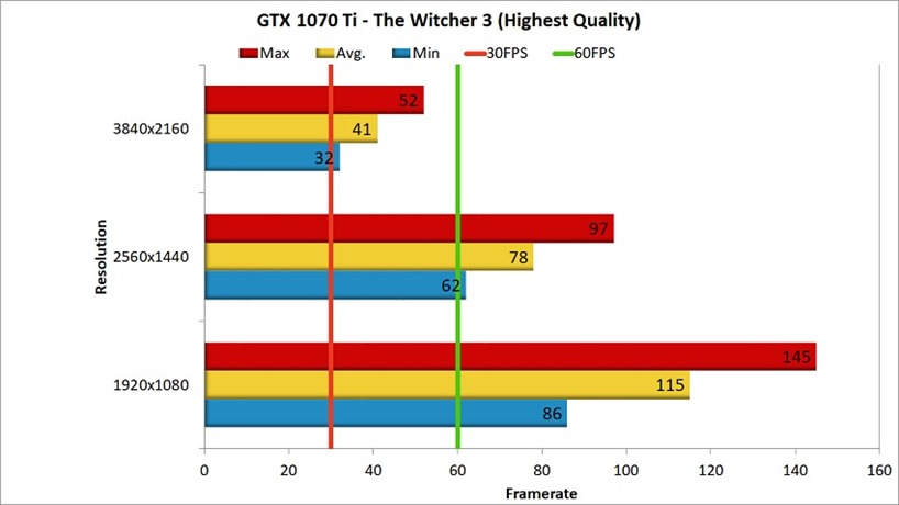 GTX 1070 Ti The Witcher 3 Benchmark