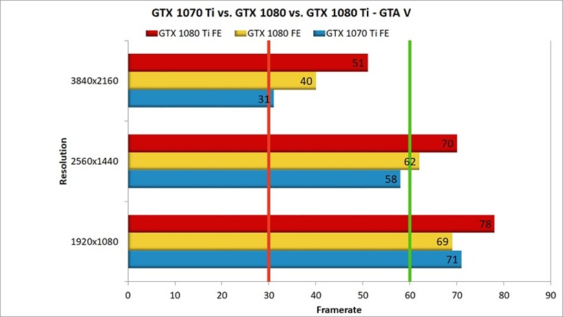 GTX 1070 Ti head to head GTA V