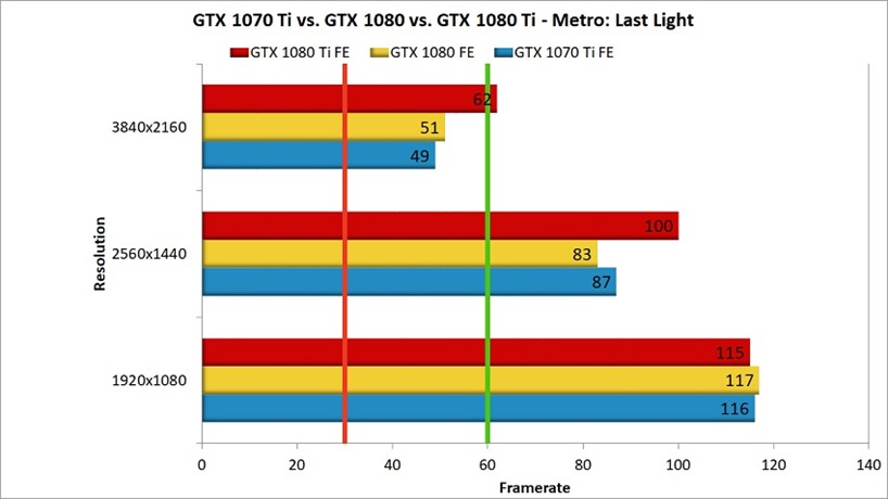 GTX 1070 Ti head to head Metro Last Light