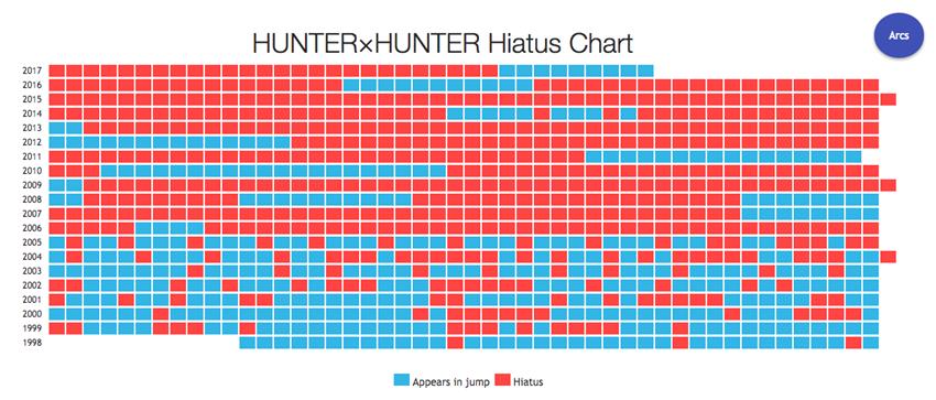 Hunter X Hunter chart