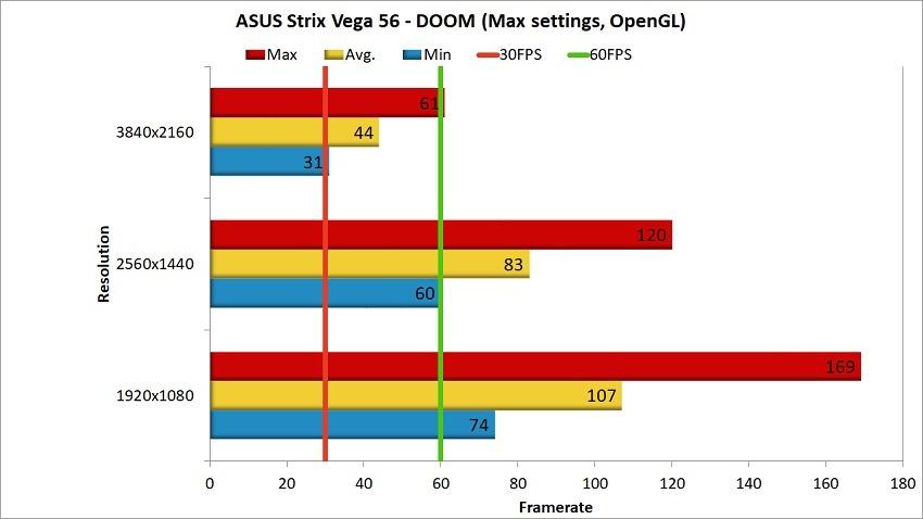 AMD Vega 56 Review - DOOM