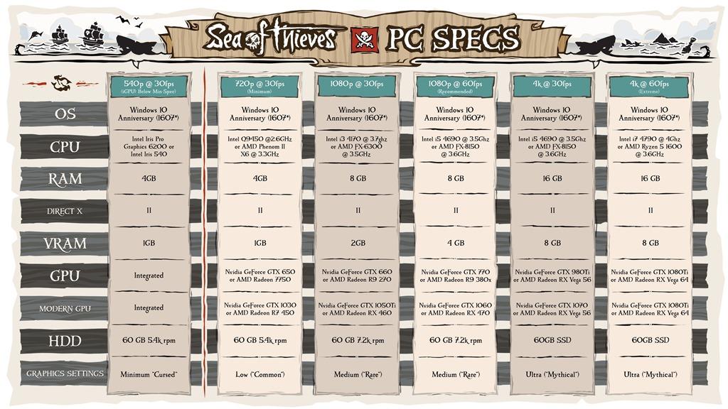 SoT-specs