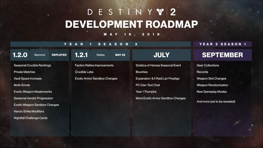 Destiny-2-roadmap