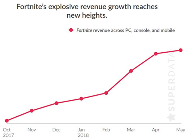 Fortnite's in-game purchases have made Epic over $1 billion