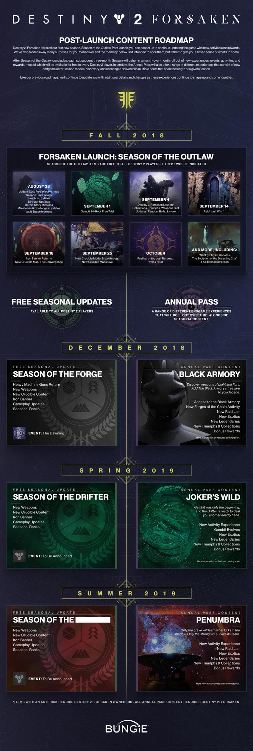 Destiny-2-Forsaken-post-launch-content