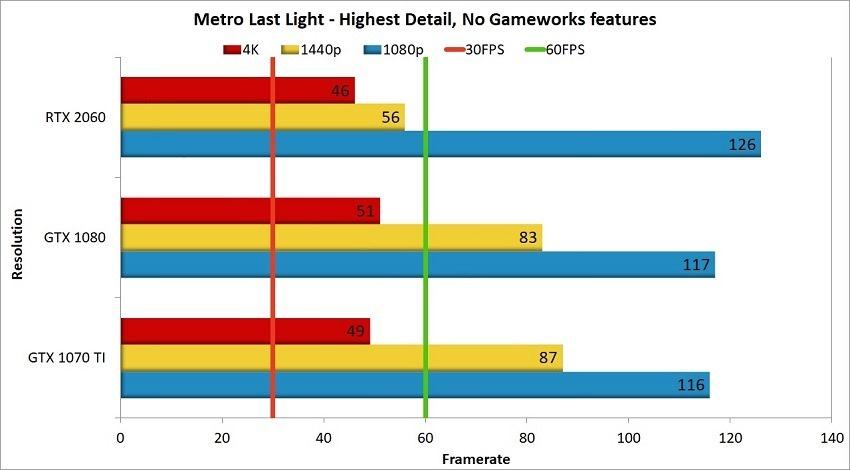 RTX 2060 Metro Last Light Comparison