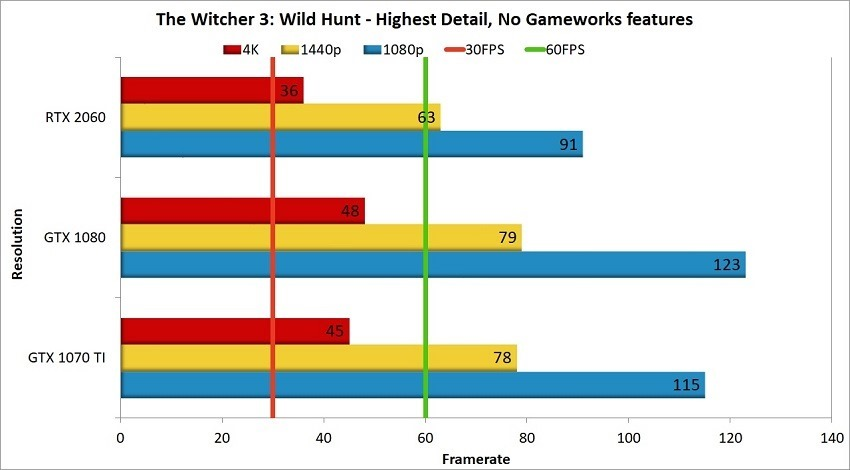 RTX 2060 The Witcher 3 Comparison