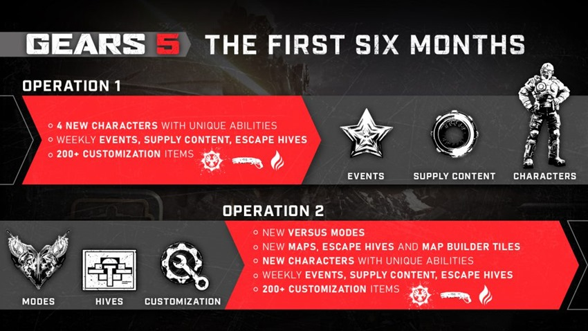 Gears 5 developer details the free content that'll be dropped in seasonal Operations