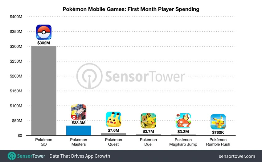 pokemon_mobile_games_first_month_revenue stats